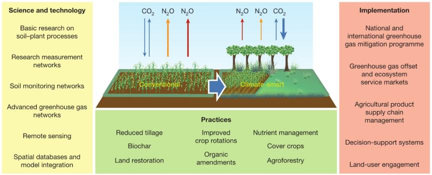 climate smart soil.png